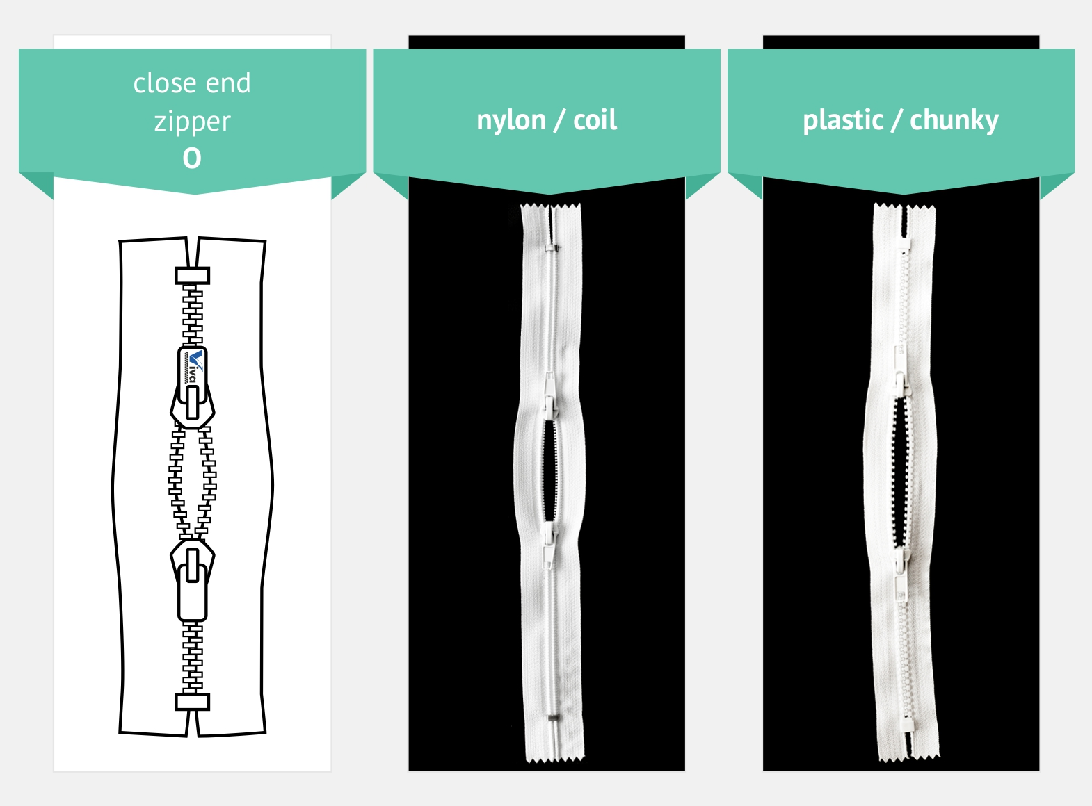 Zipper types close end O